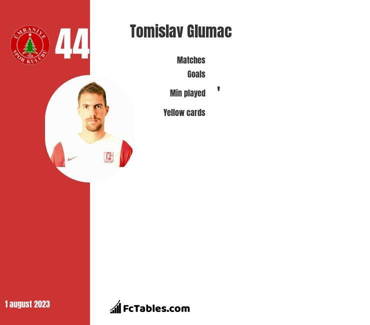 Tomislav Glumac infographic