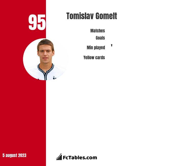 Tomislav Gomelt infographic
