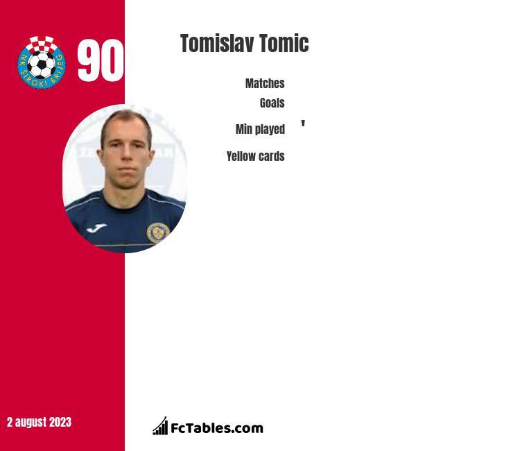 Tomislav Tomic infographic