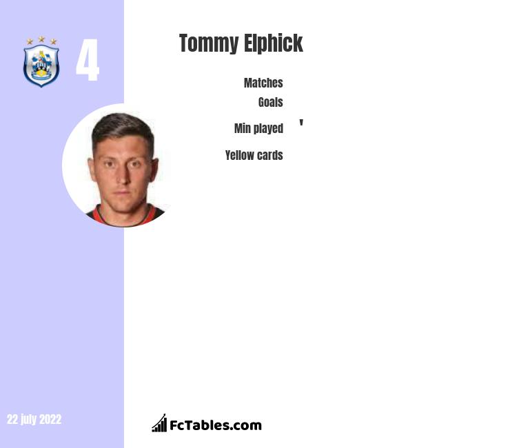 Tommy Elphick infographic