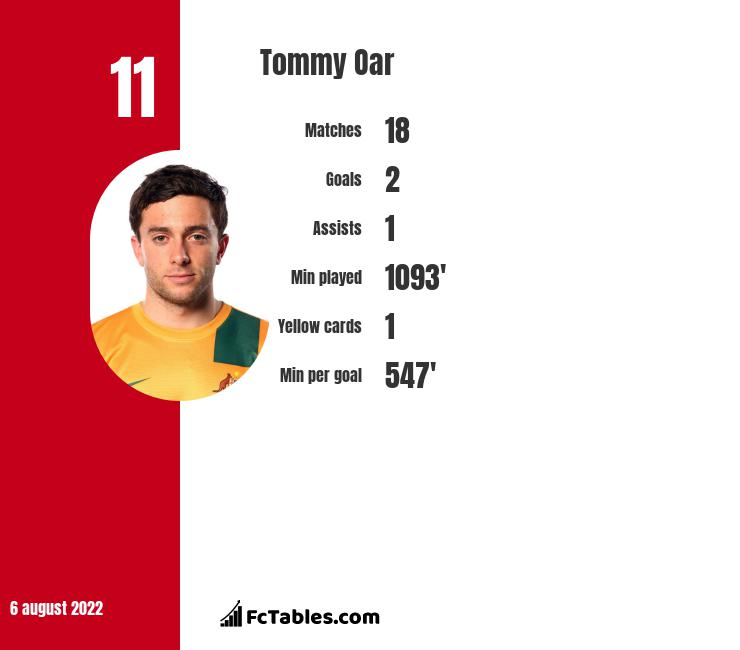 Tommy Oar infographic statistics for Central Coast Mariners