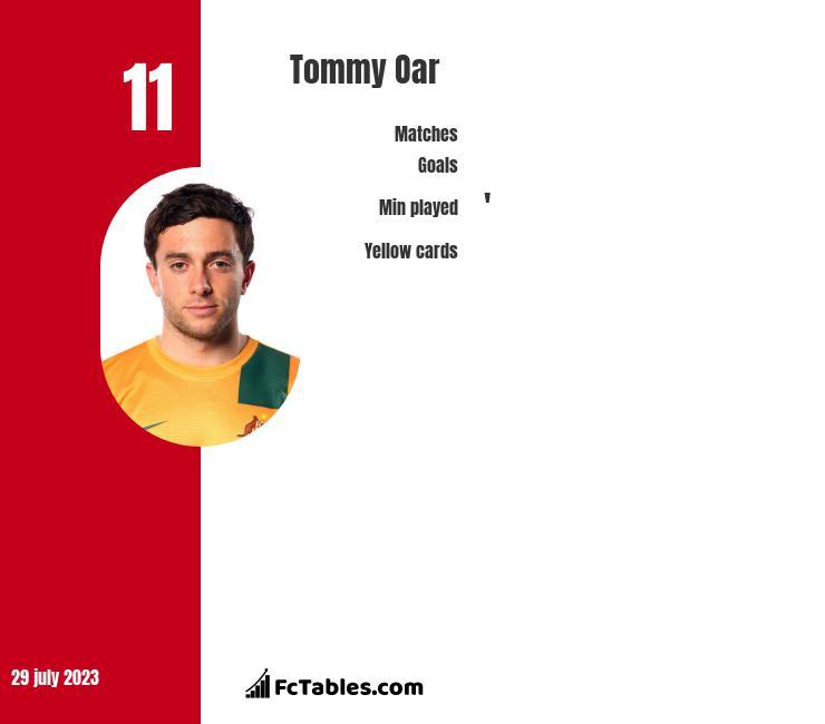 Tommy Oar infographic