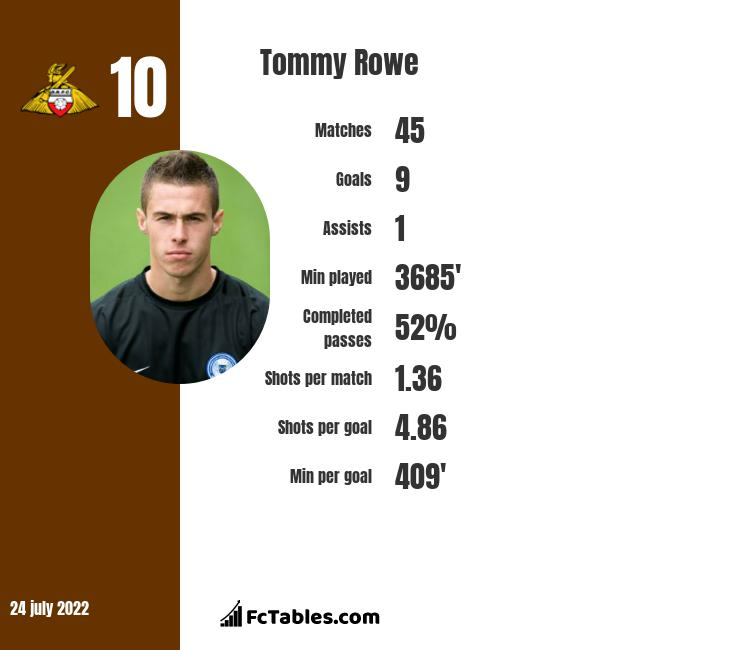Tommy Rowe infographic