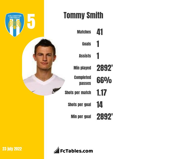 Tommy Smith infographic statistics for Colorado Rapids
