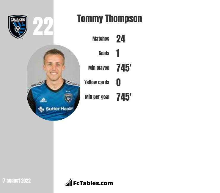 Tommy Thompson infographic