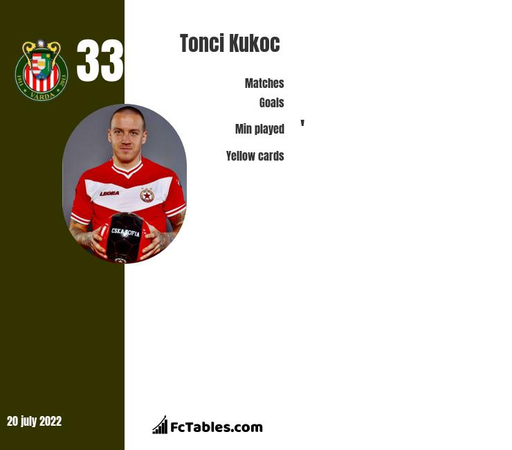 Tonci Kukoc infographic