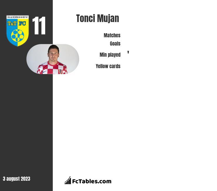 Tonci Mujan infographic
