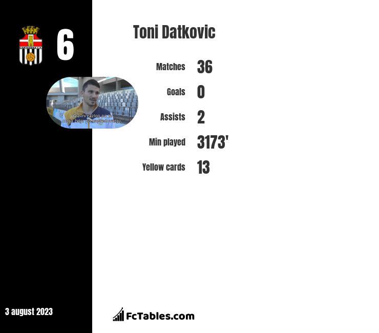 Toni Datkovic infographic