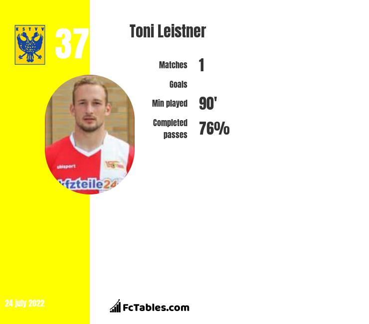 Toni Leistner infographic statistics for Queens Park Rangers