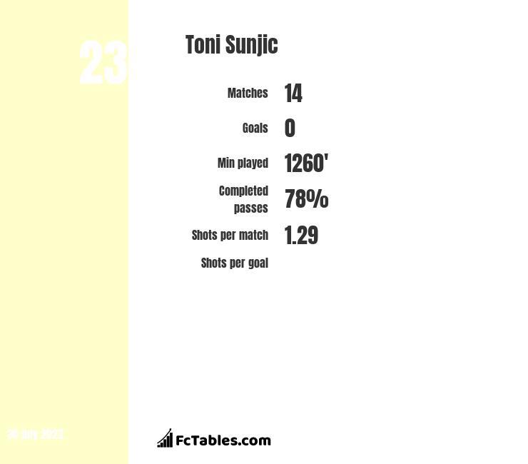 Toni Sunjic infographic