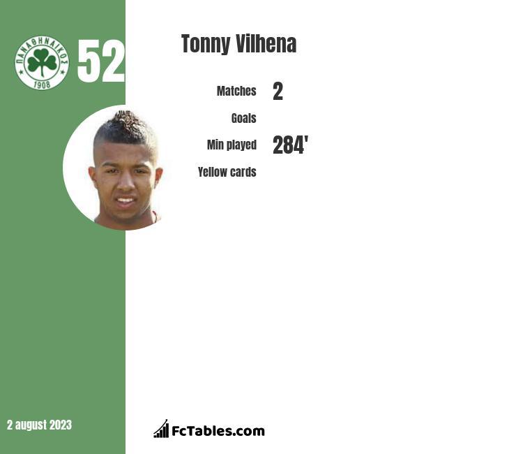 Tonny Vilhena infographic