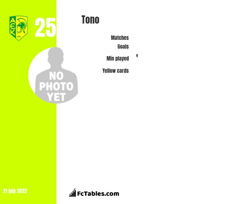 Tono infographic