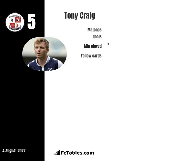 Tony Craig infographic