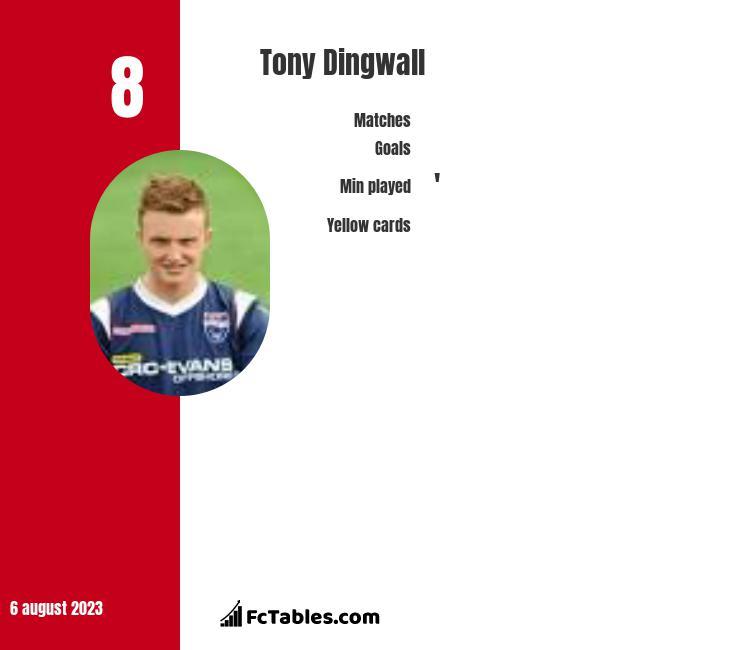 Tony Dingwall infographic