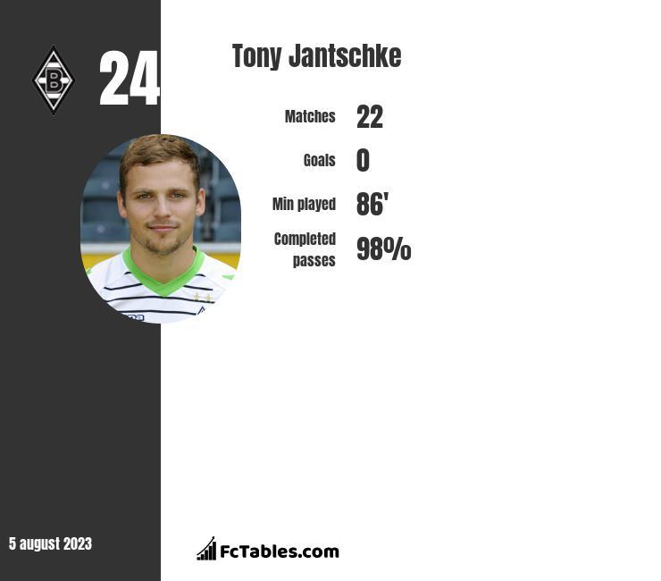 Tony Jantschke infographic