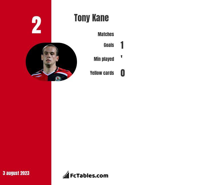 Tony Kane infographic