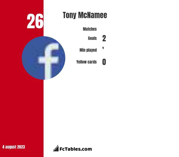 Tony McNamee infographic