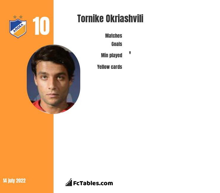 Tornike Okriashvili infographic