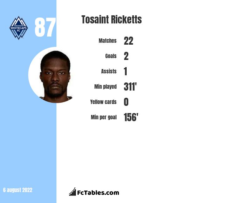 Tosaint Ricketts infographic