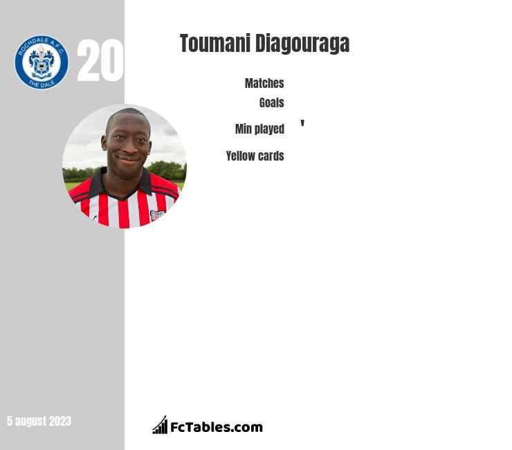 Toumani Diagouraga infographic