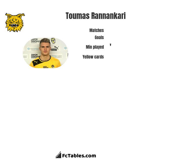 Toumas Rannankari infographic