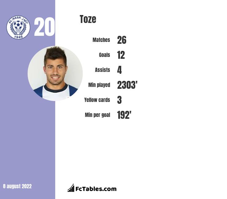 Toze infographic