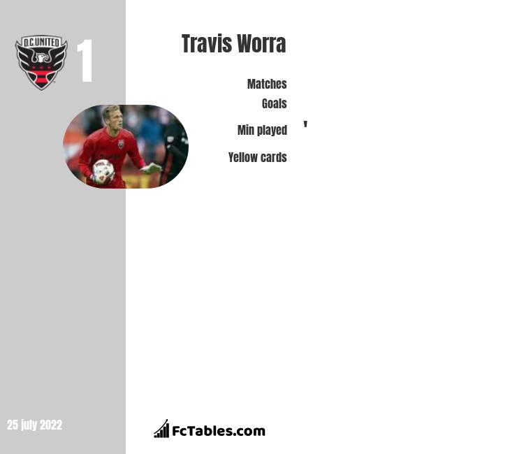 Travis Worra infographic statistics for DC United
