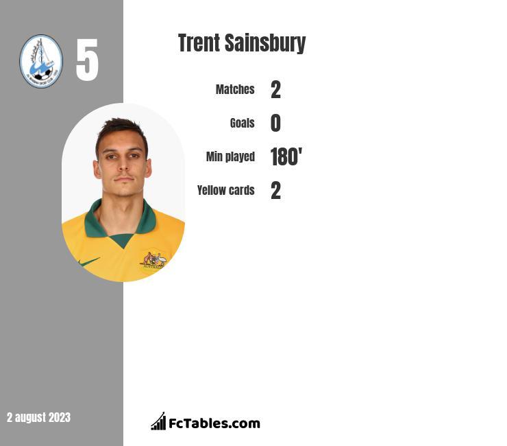 Trent Sainsbury infographic