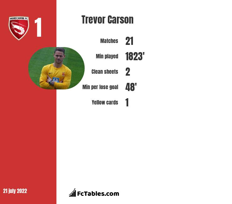 Trevor Carson infographic