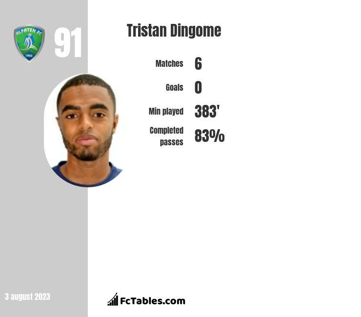 Tristan Dingome infographic