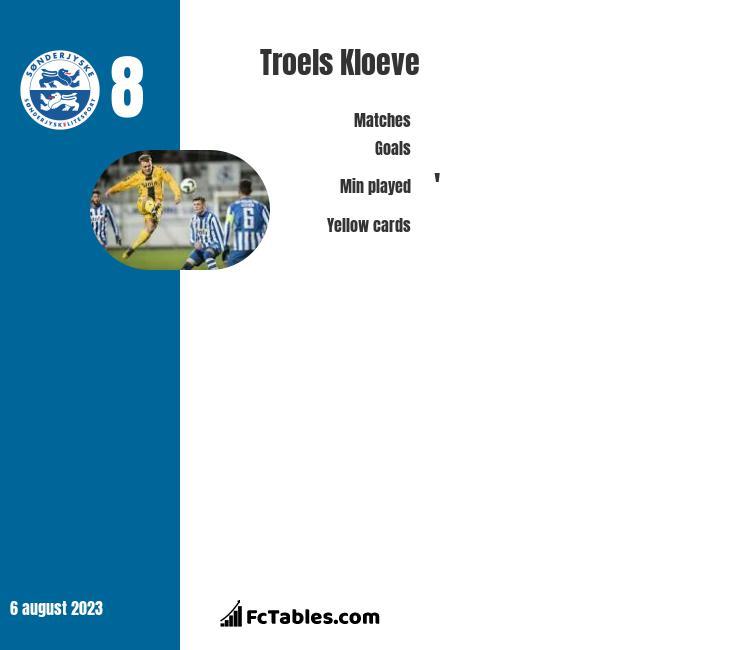 Troels Kloeve infographic