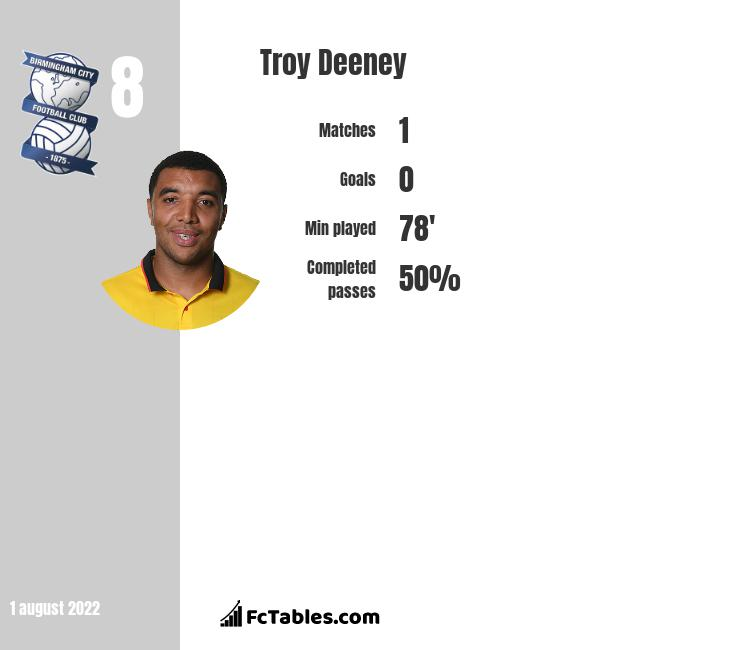 Troy Deeney infographic