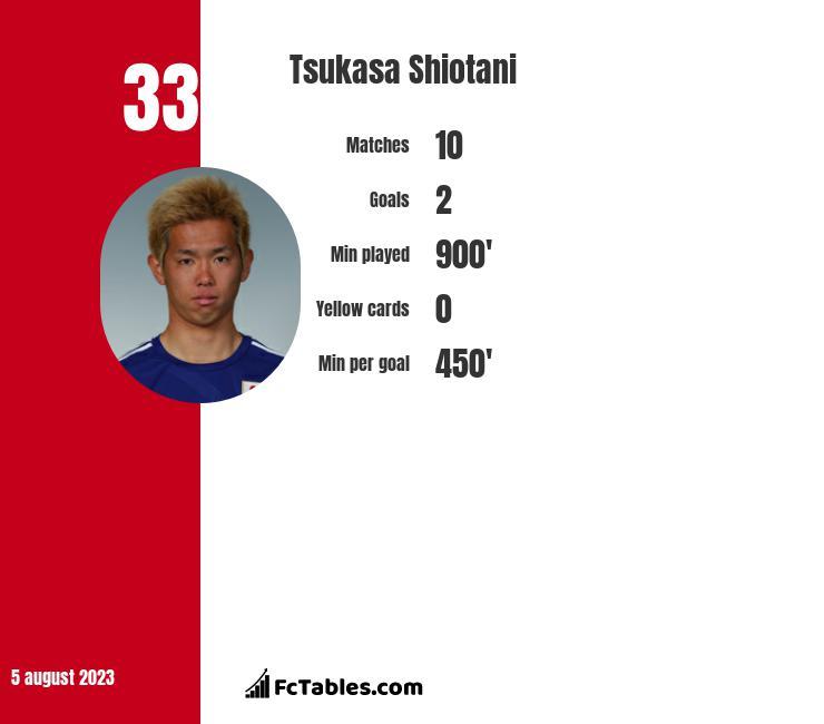 Tsukasa Shiotani infographic