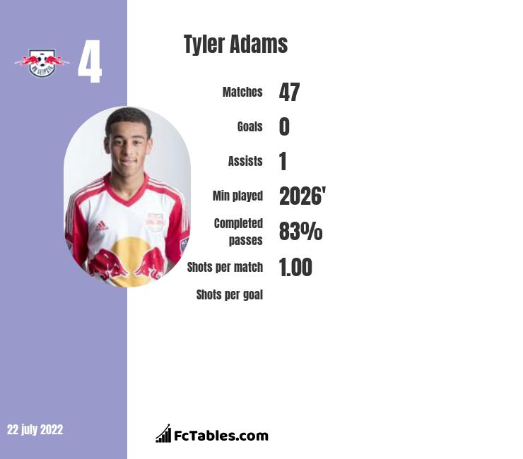 Tyler Adams infographic
