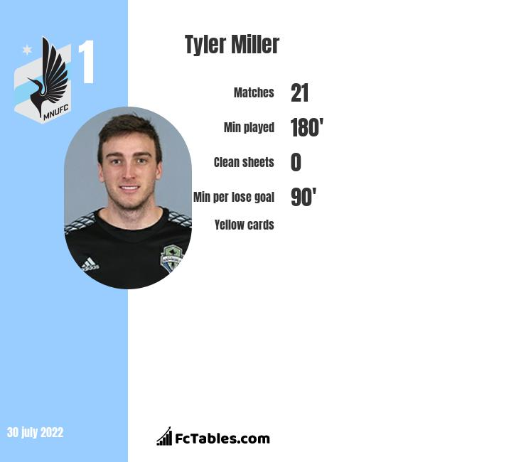 Tyler Miller infographic statistics for Minnesota United