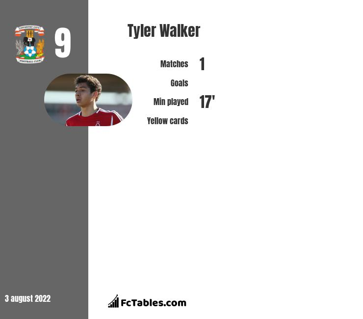 Tyler Walker infographic