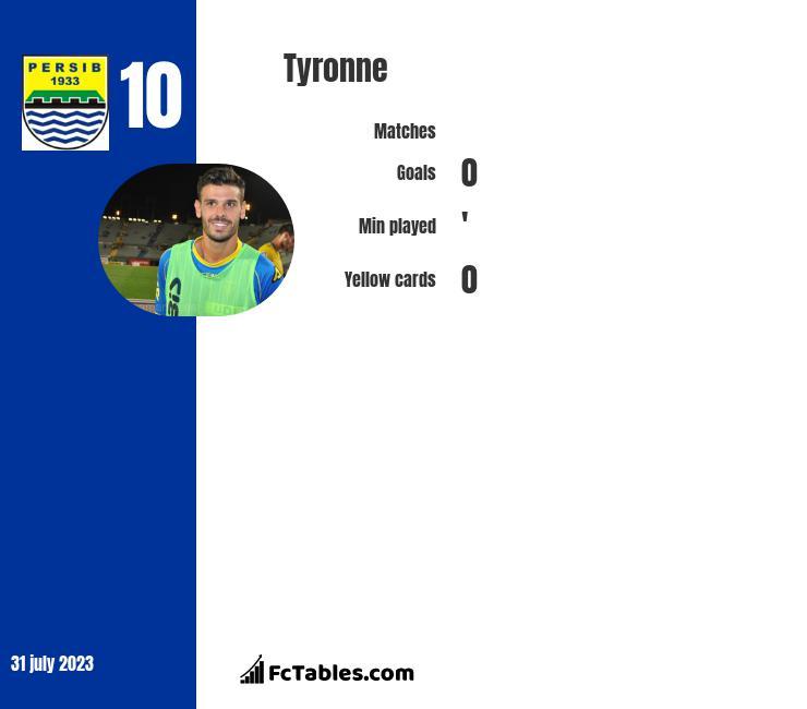 Tyronne infographic