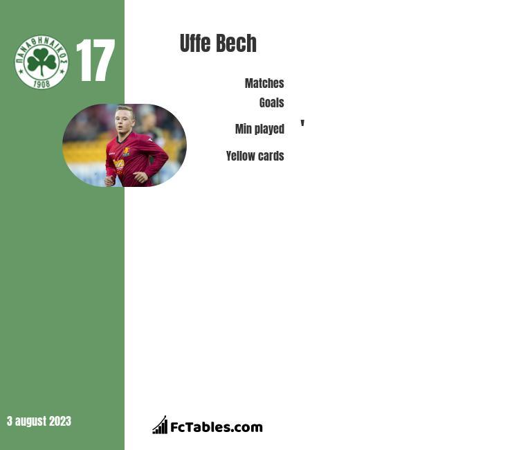 Uffe Bech infographic