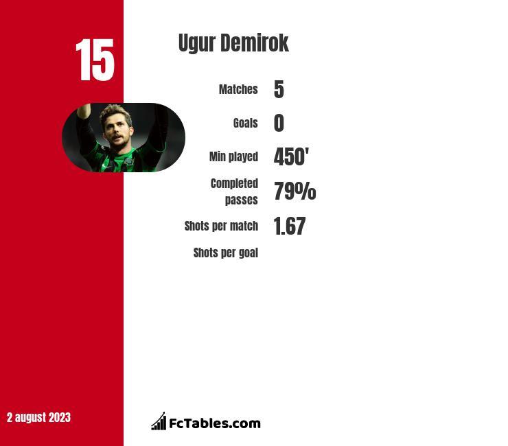 Ugur Demirok infographic