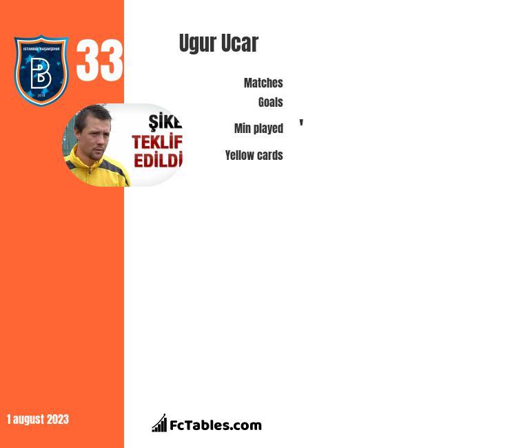 Ugur Ucar infographic