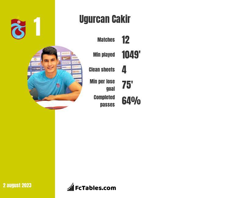 Ugurcan Cakir infographic