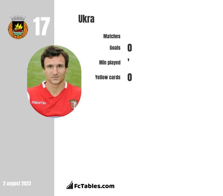 Ukra infographic