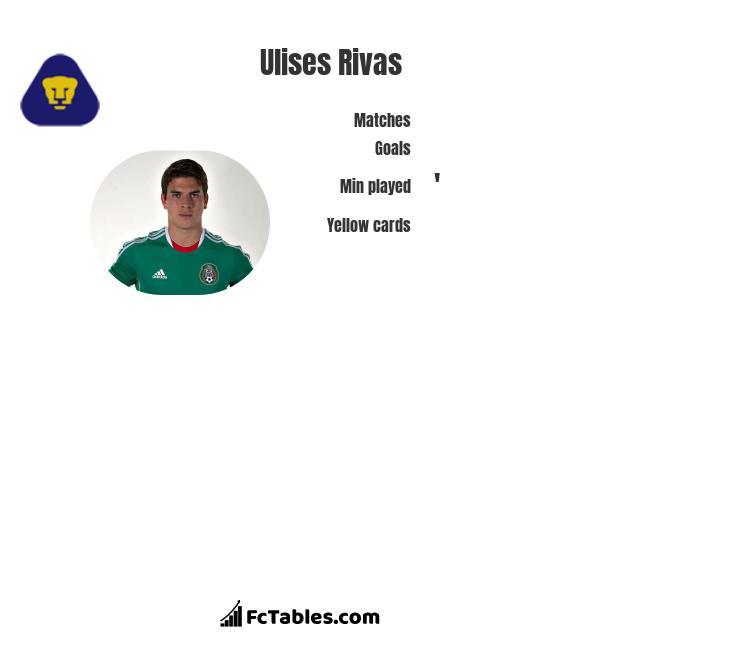 Ulises Rivas infographic