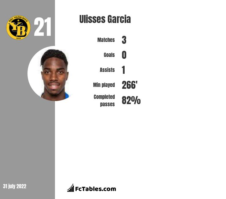 Ulisses Garcia infographic