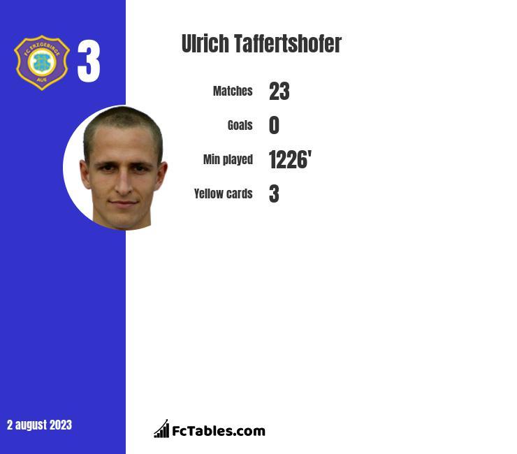 Ulrich Taffertshofer infographic