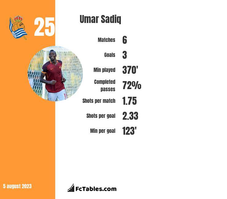 Umar Sadiq infographic
