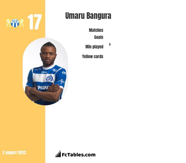 Umaru Bangura infographic