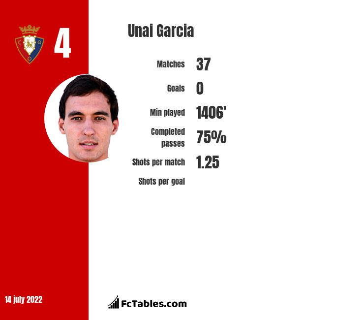 Unai Garcia infographic