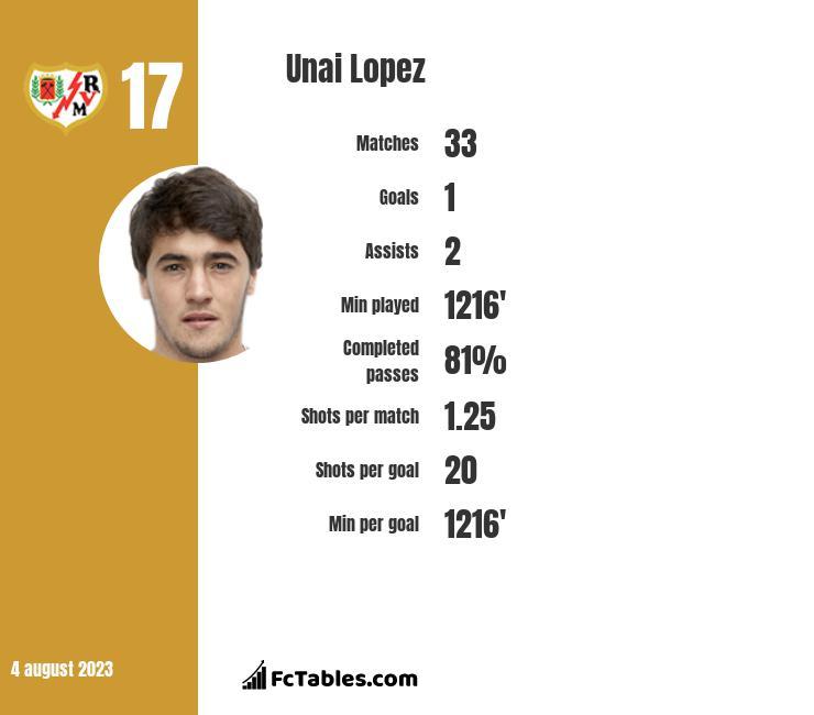 Unai Lopez infographic