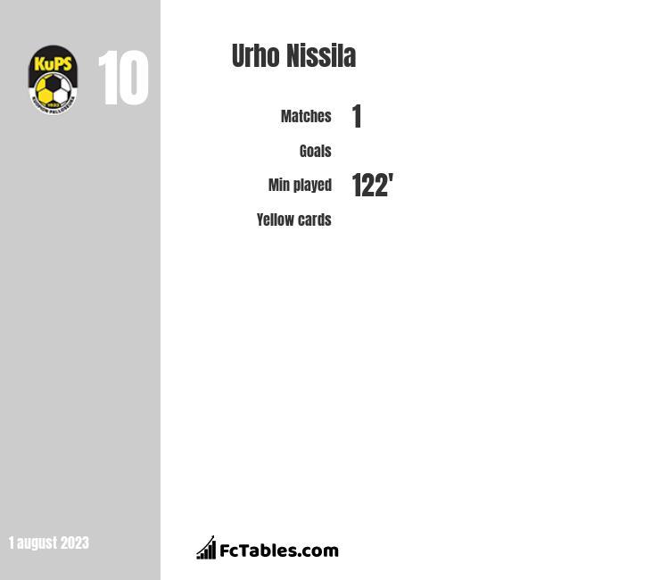 Urho Nissila infographic